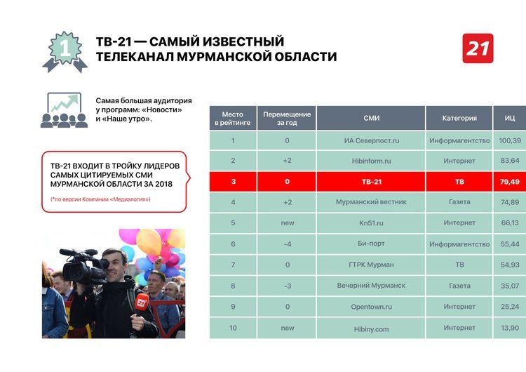 рейтинг СМИ - ТВ-21