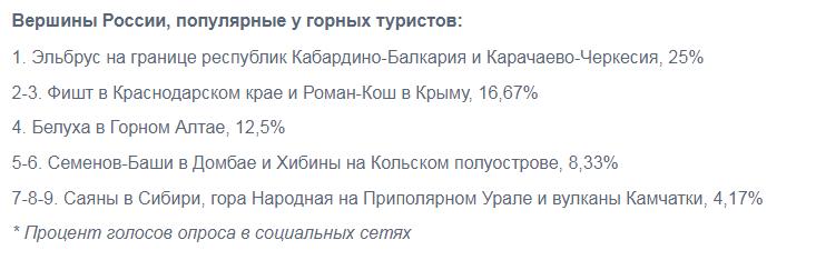 Хибины заняли шестую строчку в рейтинге самых популярных вершин России