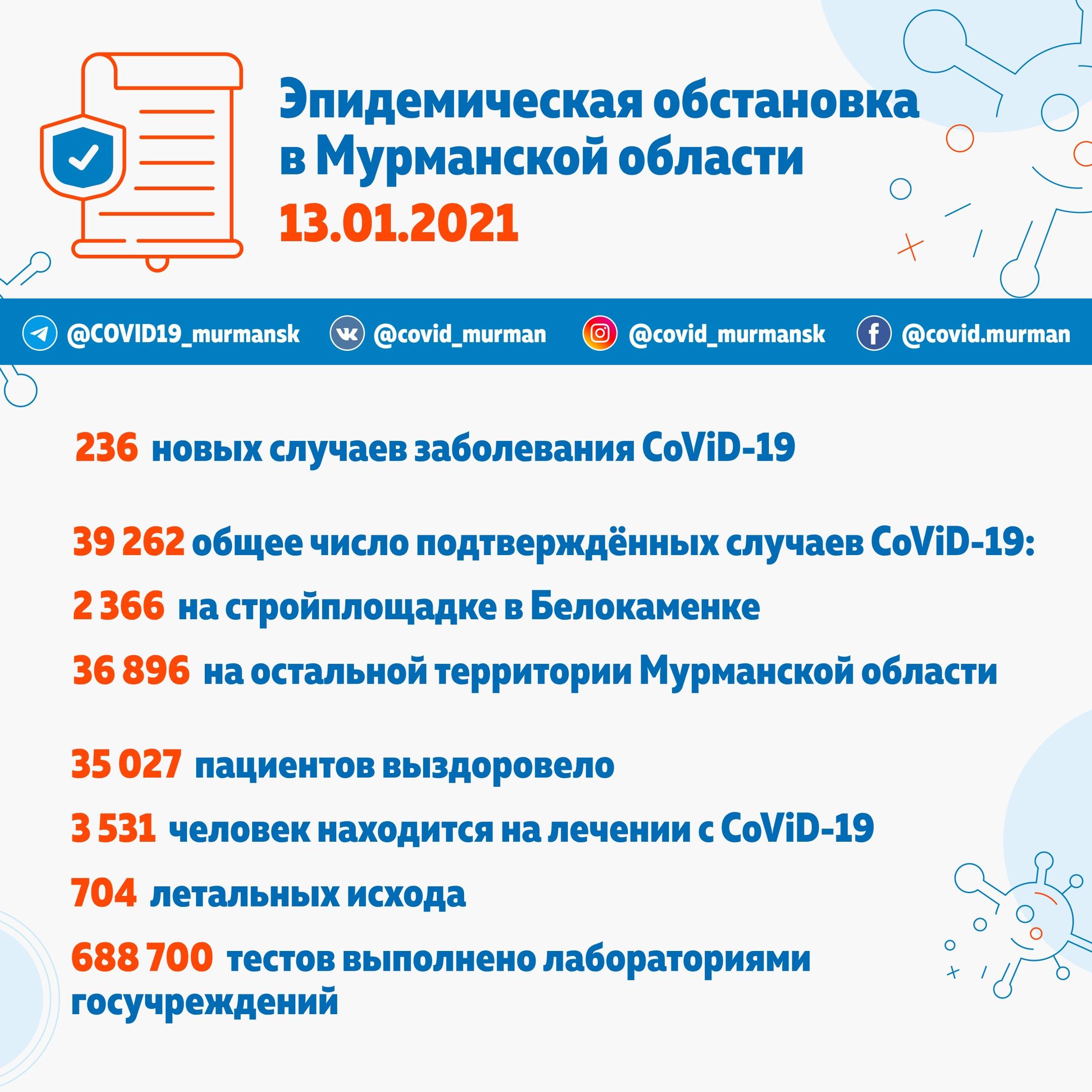 Эпидемиологическая обстановка в Мурманской области 13 января